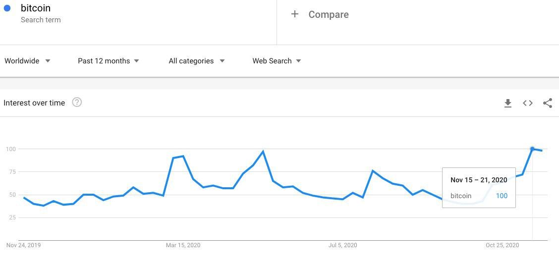 Le ricerche su Google per Bitcoin raggiungono un massimo annuale
