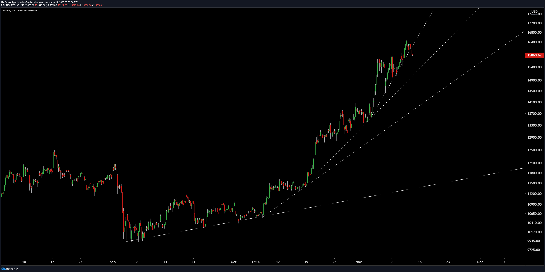 Bitcoin parabola (Nguồn: Josh Olszewicz)