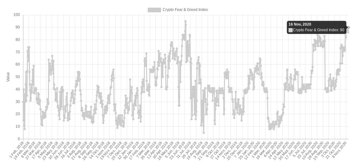 Crypto Fear & Greed Index, grafico storico