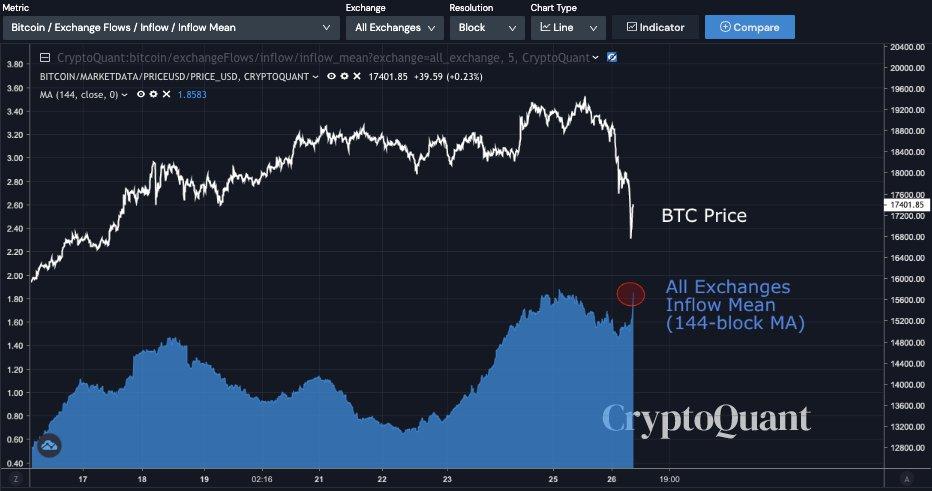 Afflusso medio di Bitcoin in tutti gli exchange