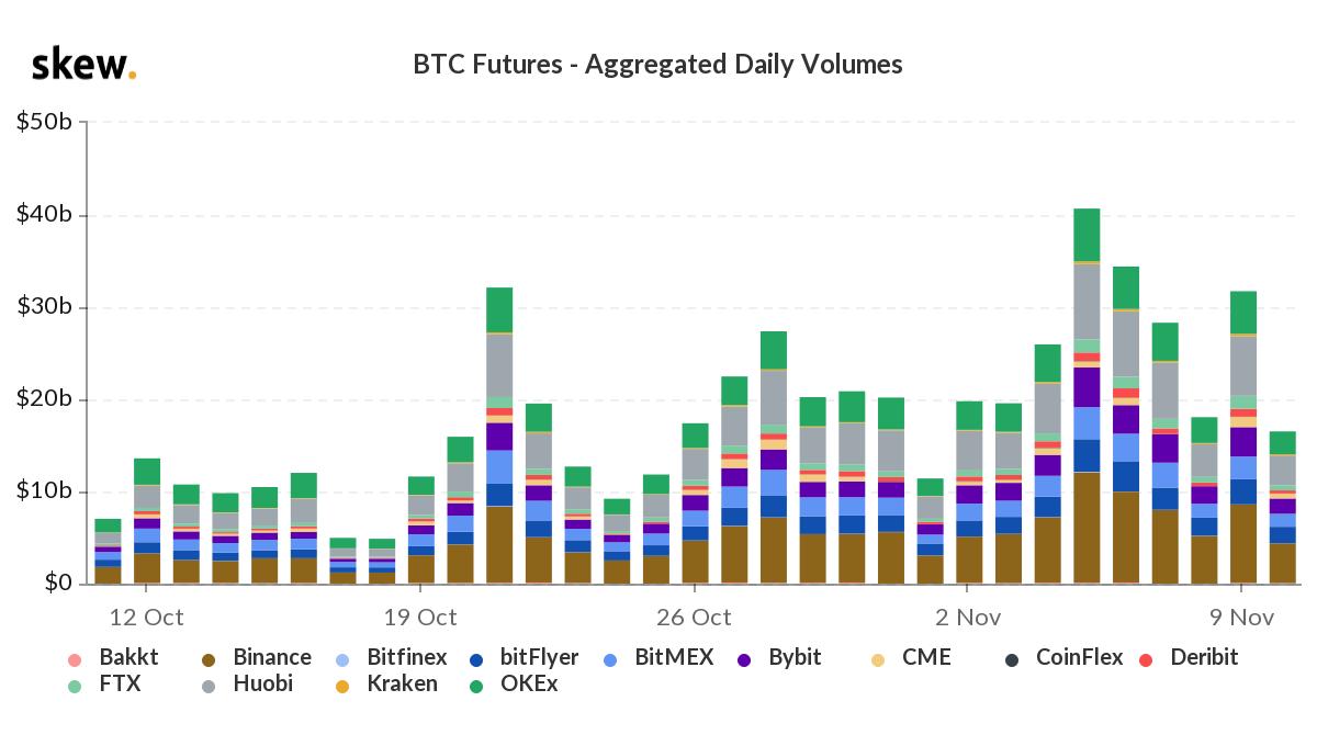Il volume nel mercato dei future su Bitcoin in stasi mentre il mercato si stabilizza