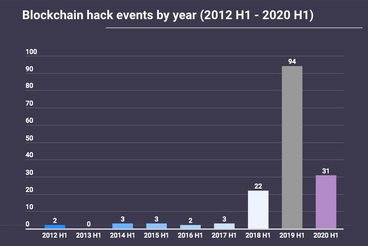 Số lượng các vụ hack blockchain trong từng năm