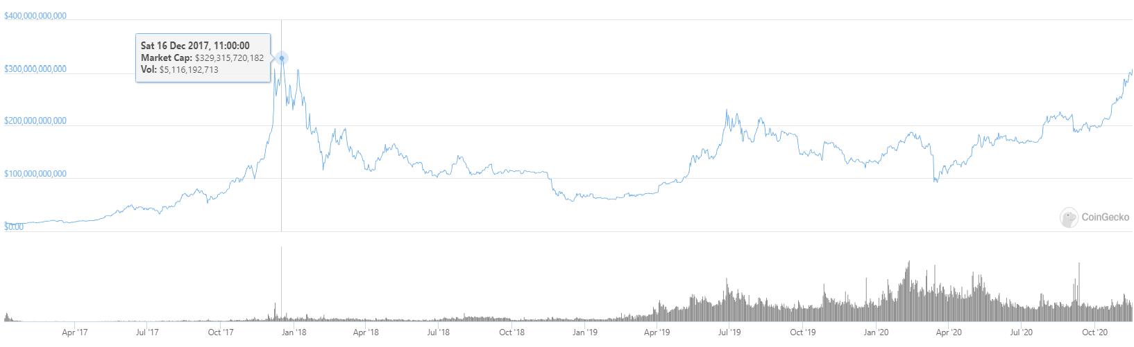【比特币】为什么比特币的市值在价格上涨之前刚刚达到新的纪录高位