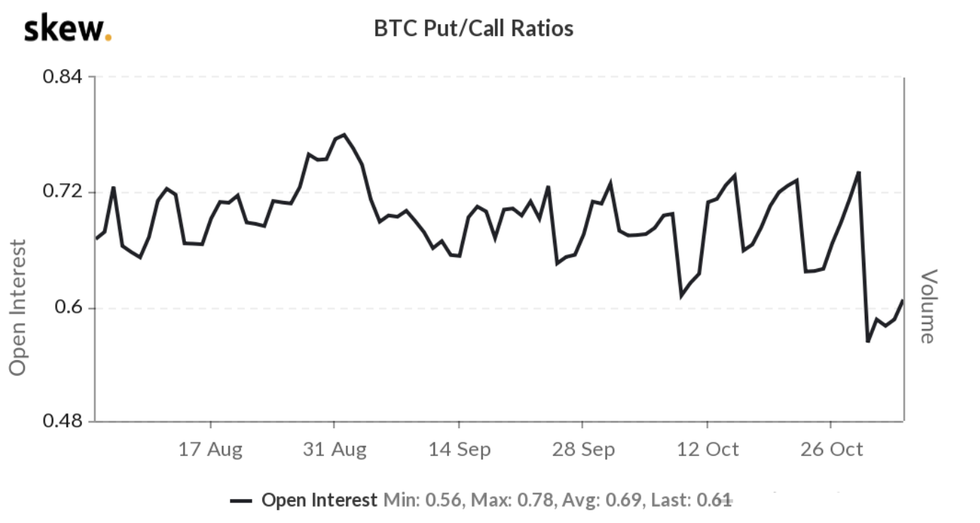Record $2.9B Bitcoin options open interest follows BTC rally to $14,259