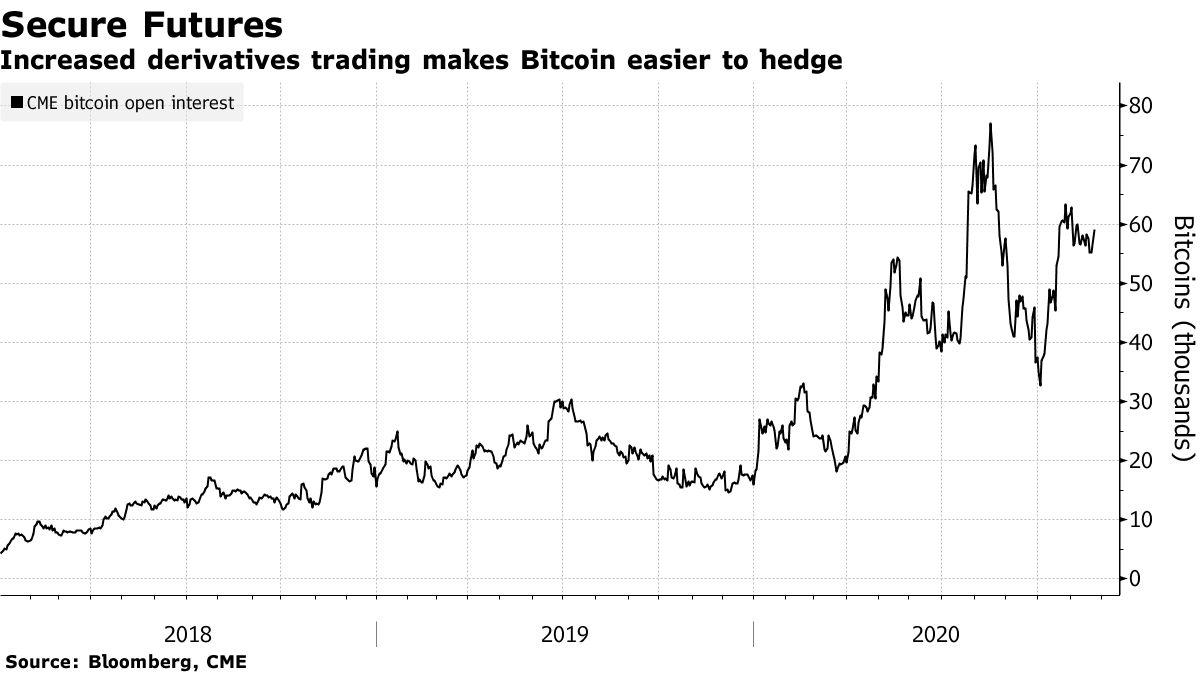 Bloomberg evidenzia l'open interest dei future su Bitcoin tra i suoi segnali rialzisti