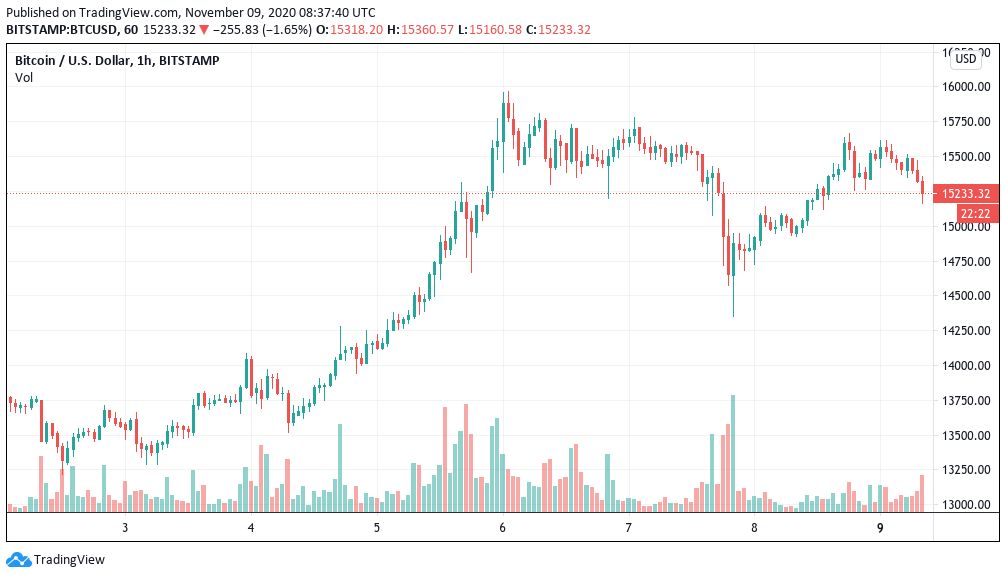 BTC supply squeeze and Biden: 5 things to watch in Bitcoin this week