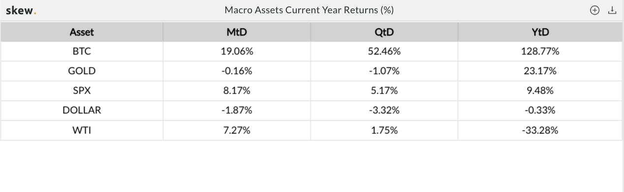 Rendimenti di macro asset nel 2020