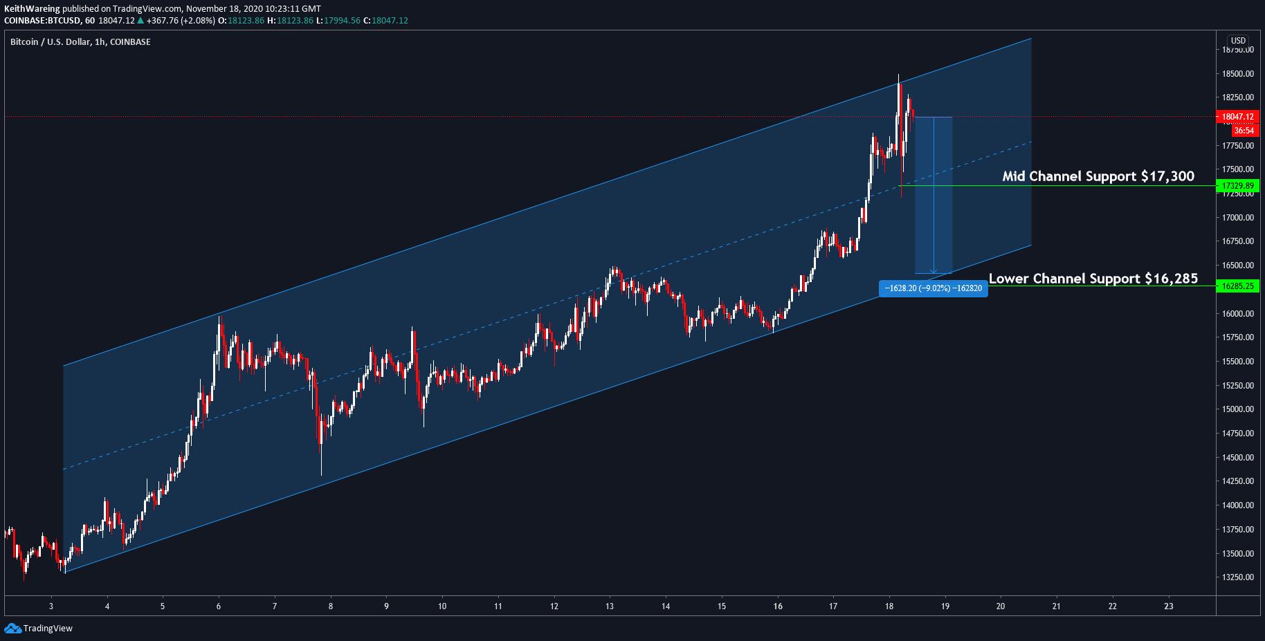 Grafico BTC/USD ad un'ora
