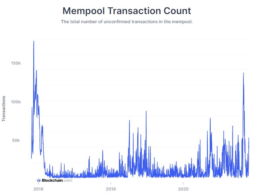 Numero delle transazioni in Mempool