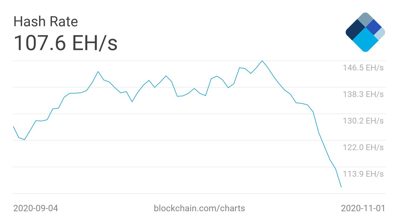 Grafico a 2 mesi dell'hash rate (media a 7 giorni)