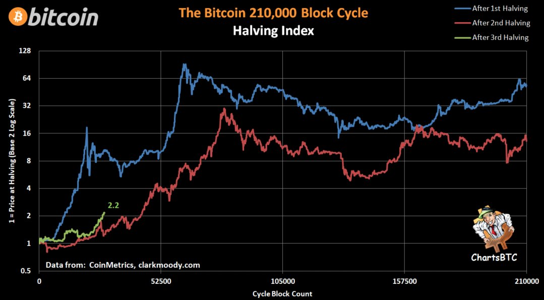 Bitcoin is already outperforming the halving that sparked $20K all-time high
