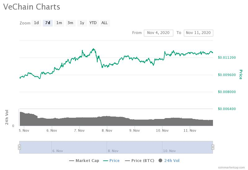 VeChain charts 23% weekly growth as Chinese officials talk usage post-epidemic