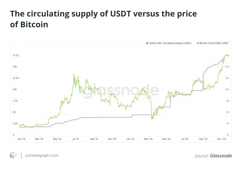 bitcoin comercial margin