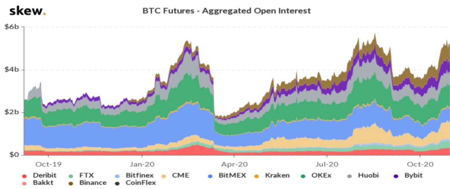 Open interest per i future su BTC
