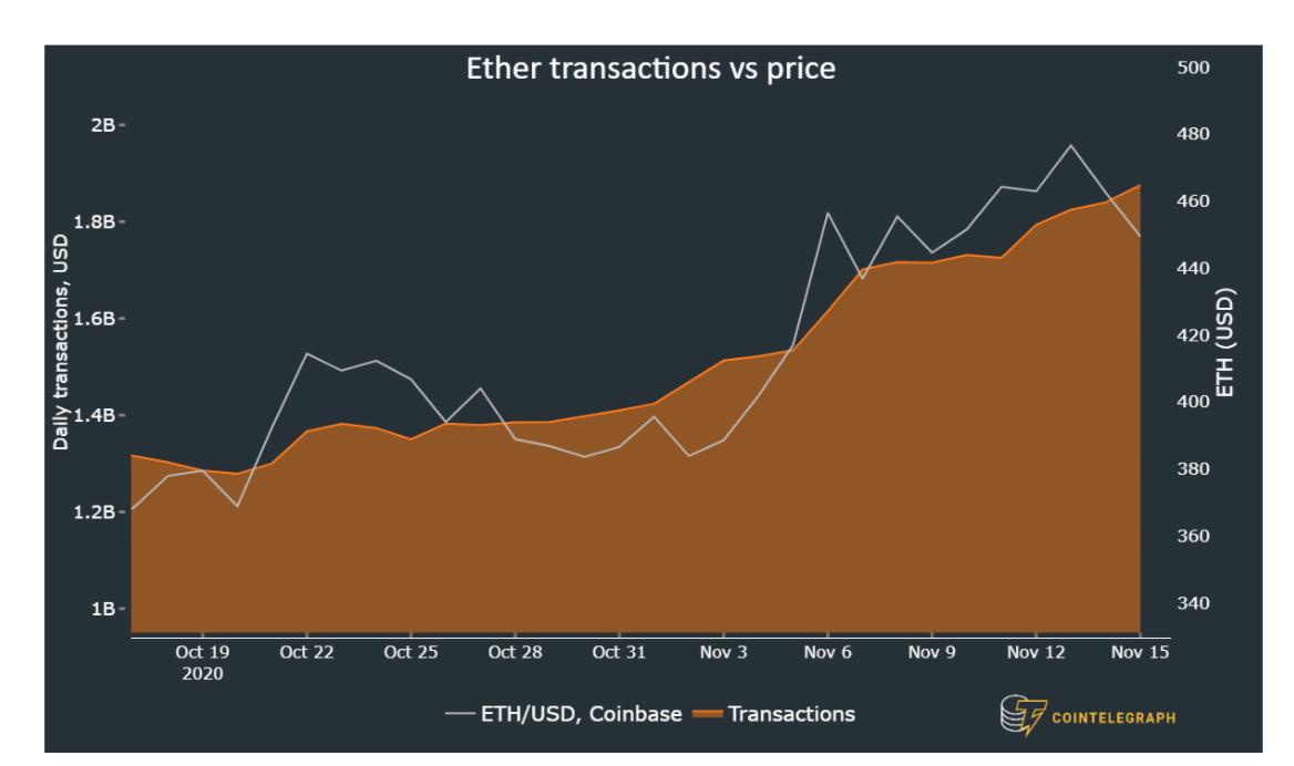 Media delle transazioni giornaliere in Ether (sinistra) vs. prezzo di ETH