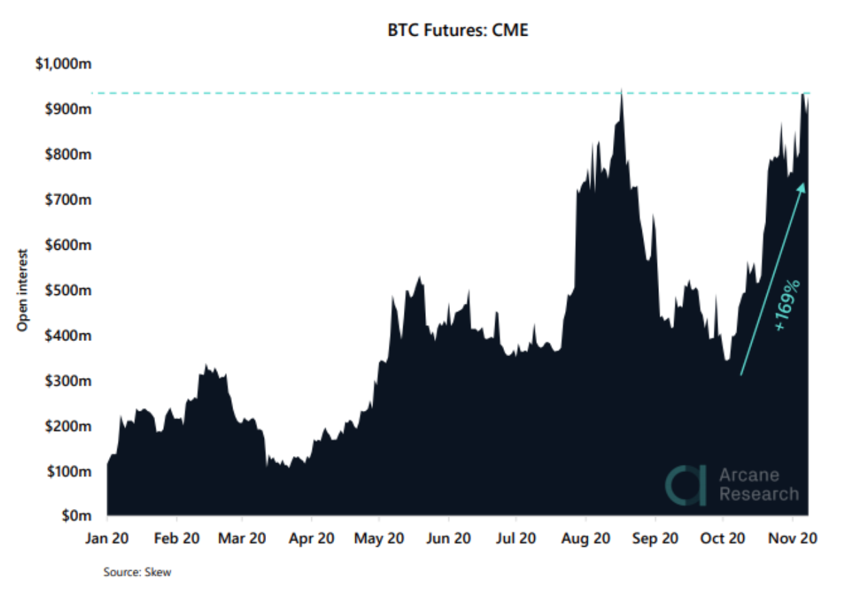 CME, open interest dei future su Bitcoin