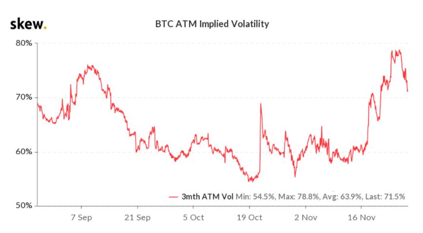 Volatilità implicita delle opzioni Bitcoin a 3 mesi