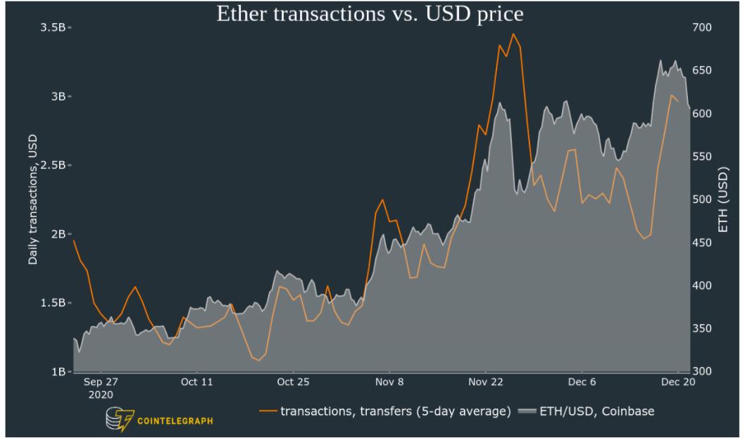 Prezzo di ETH/USD vs. transazioni e trasferimenti