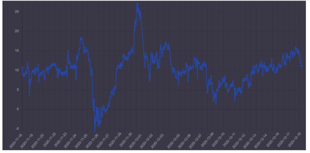 30%-20% delta skew delle opzioni su Bitcoin di Deribit