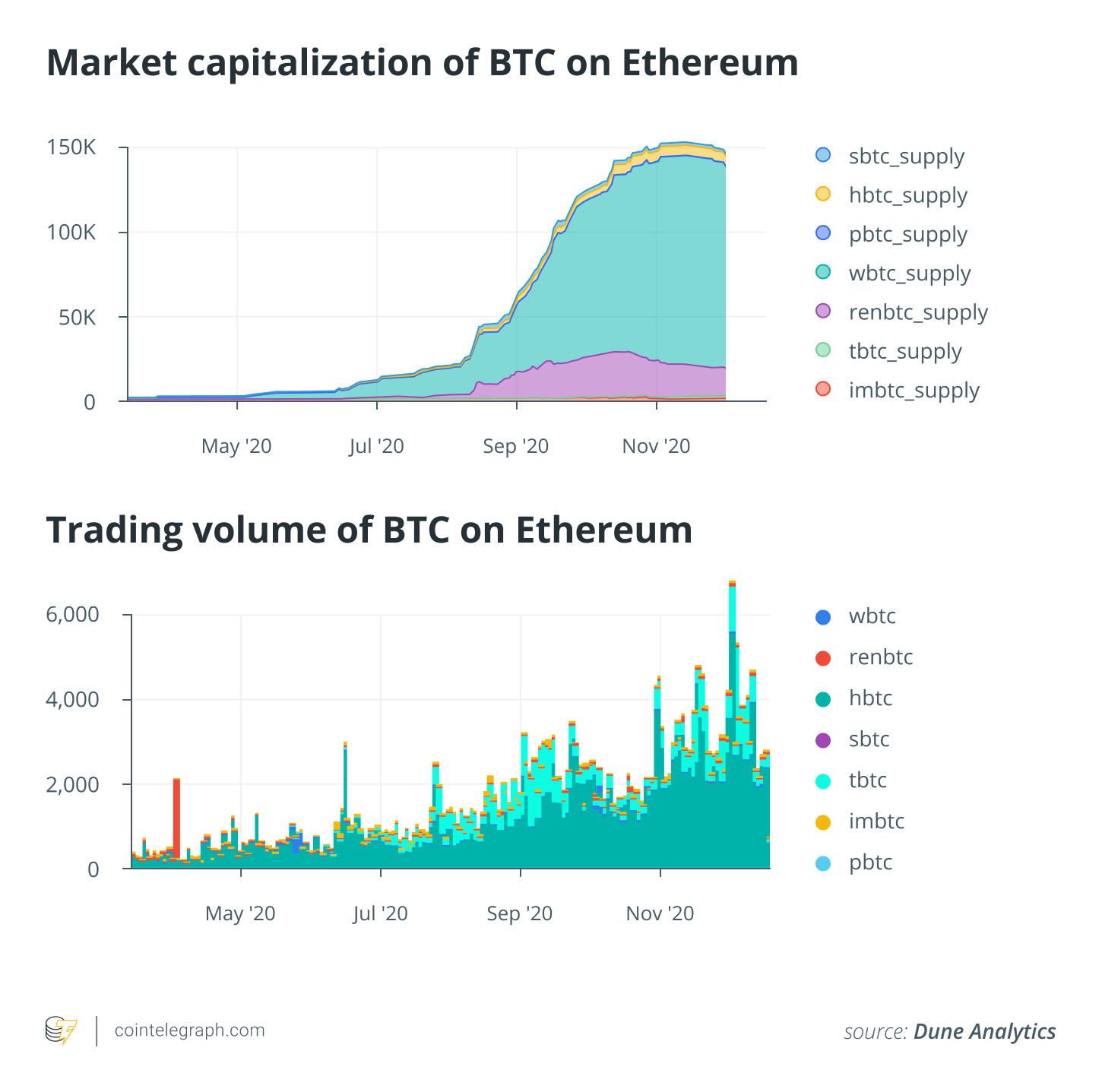 Why DeFi will force BTC to break its 21M supply ceiling