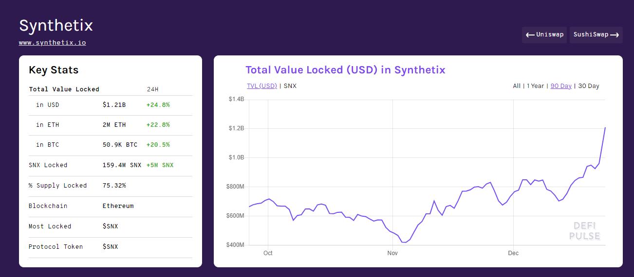 SNX fiyatı Aralık ayında 2'ye katlandı – Synthetix rallisi devam edecek mi? 6