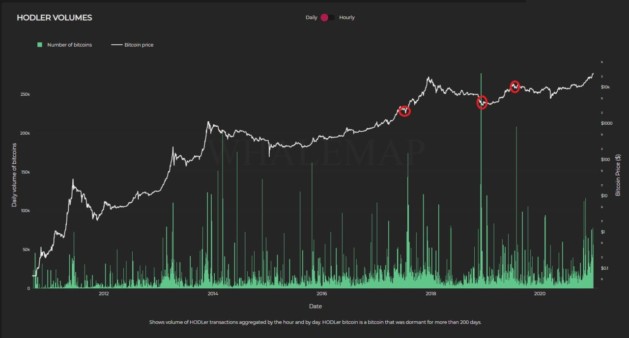 $30K BTC price imminent? This Bitcoin hodler metric hints at the next rally peak