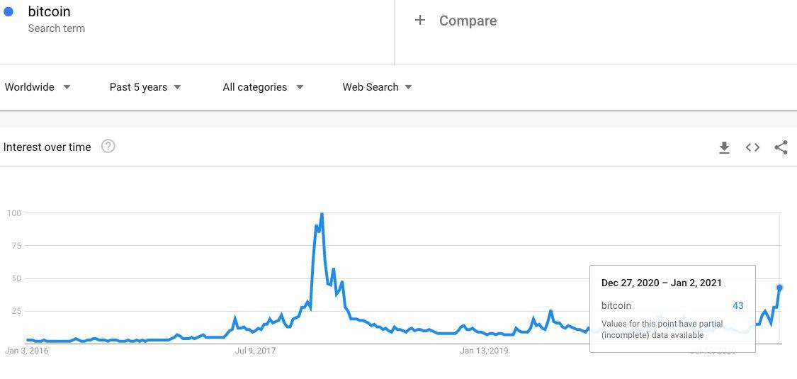 """Ricerche su Google per il termine """"Bitcoin"""""""
