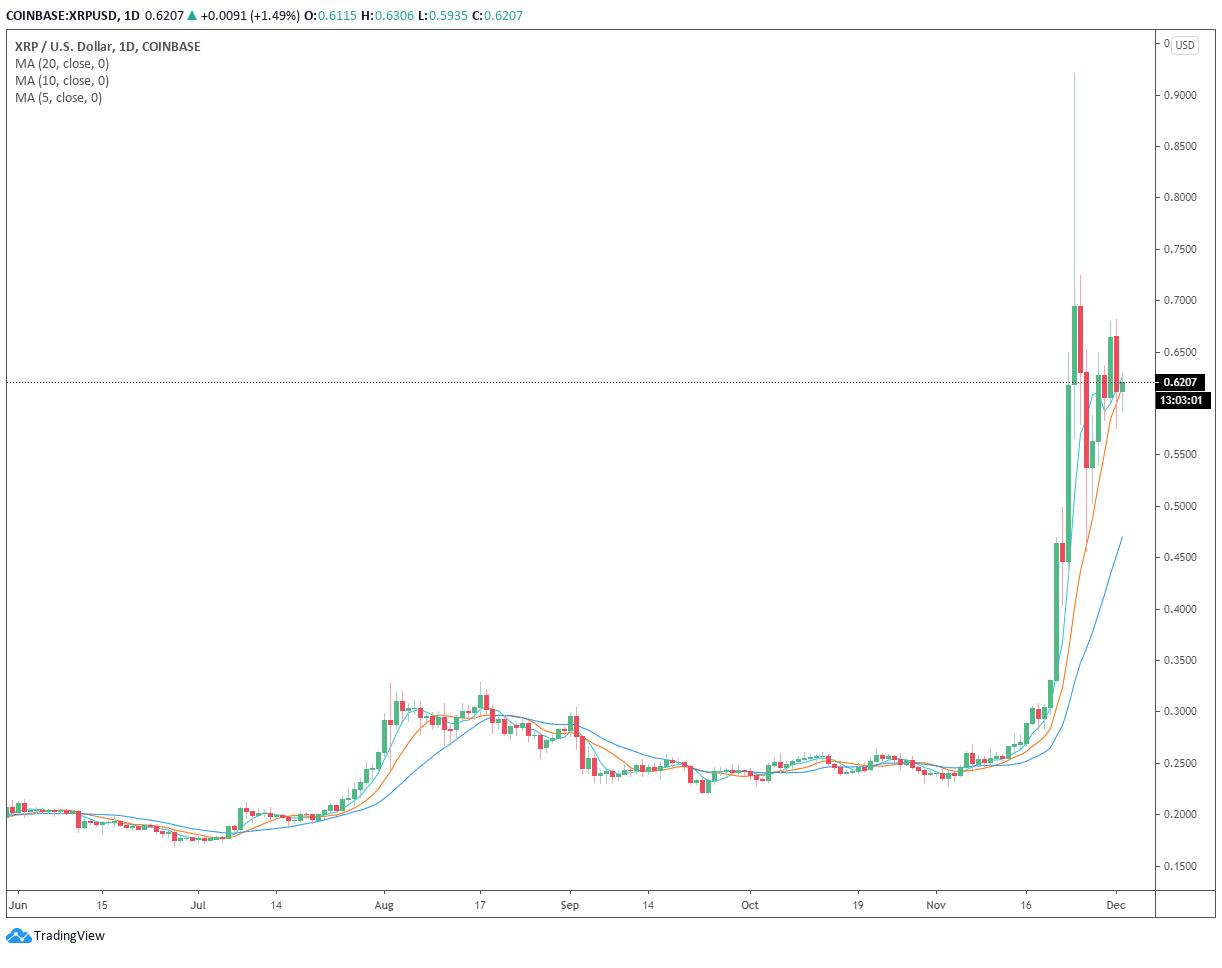 Grafico giornaliero di XRP/USD (Coinbase)