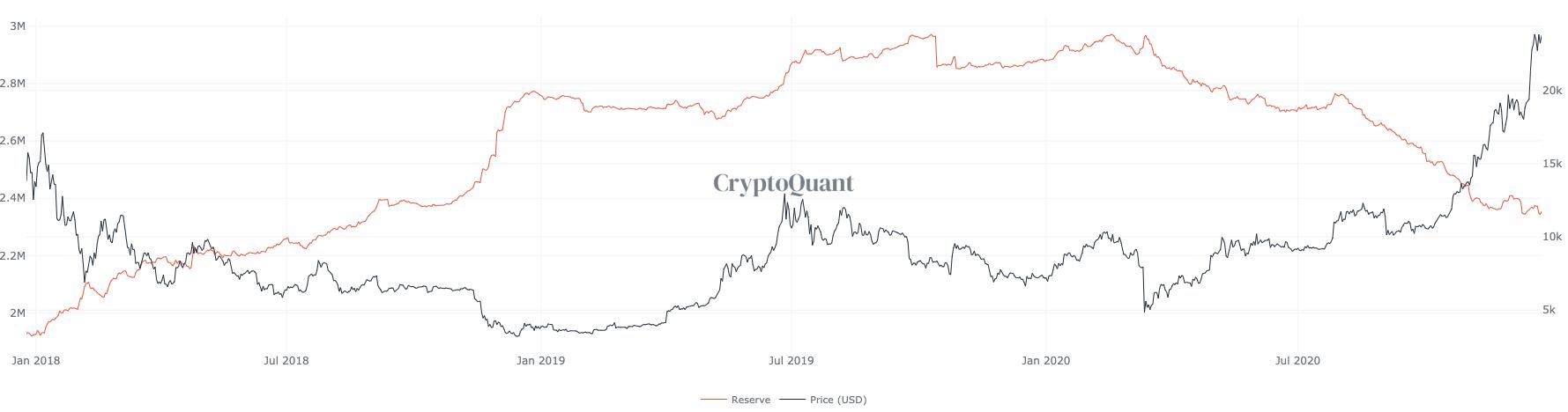 bitcoin 2021 pronostics come fare profitto dal commercio di bitcoin