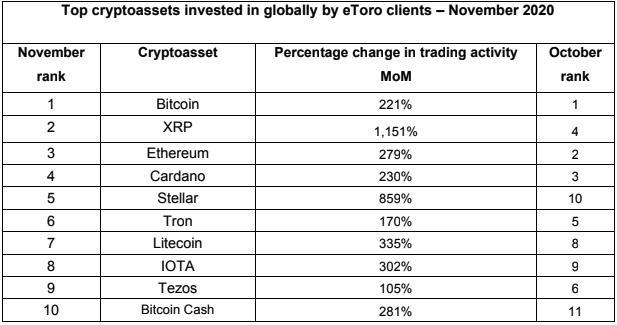 I 10 crypto asset più scambiati