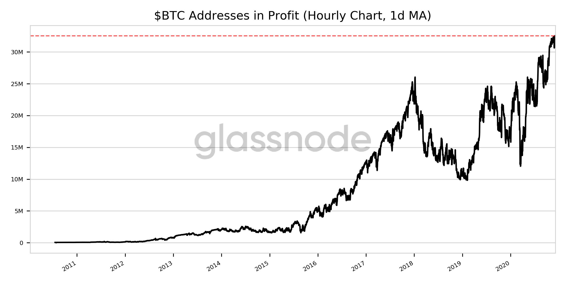 Grafico storico degli indirizzi di Bitcoin in profitto