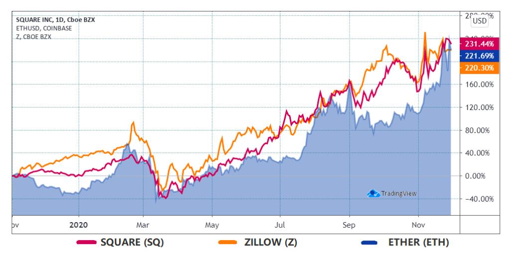 Ether (ETH) vs. Zillow (Z US) e Square (SQ US)