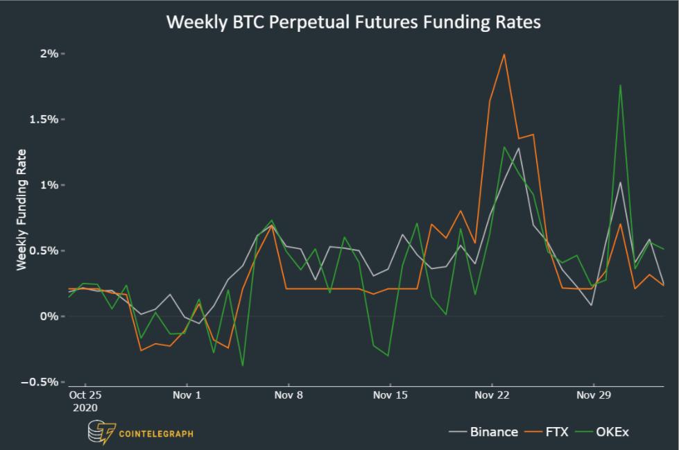 Funding rate settimanali dei future perpetui su BTC