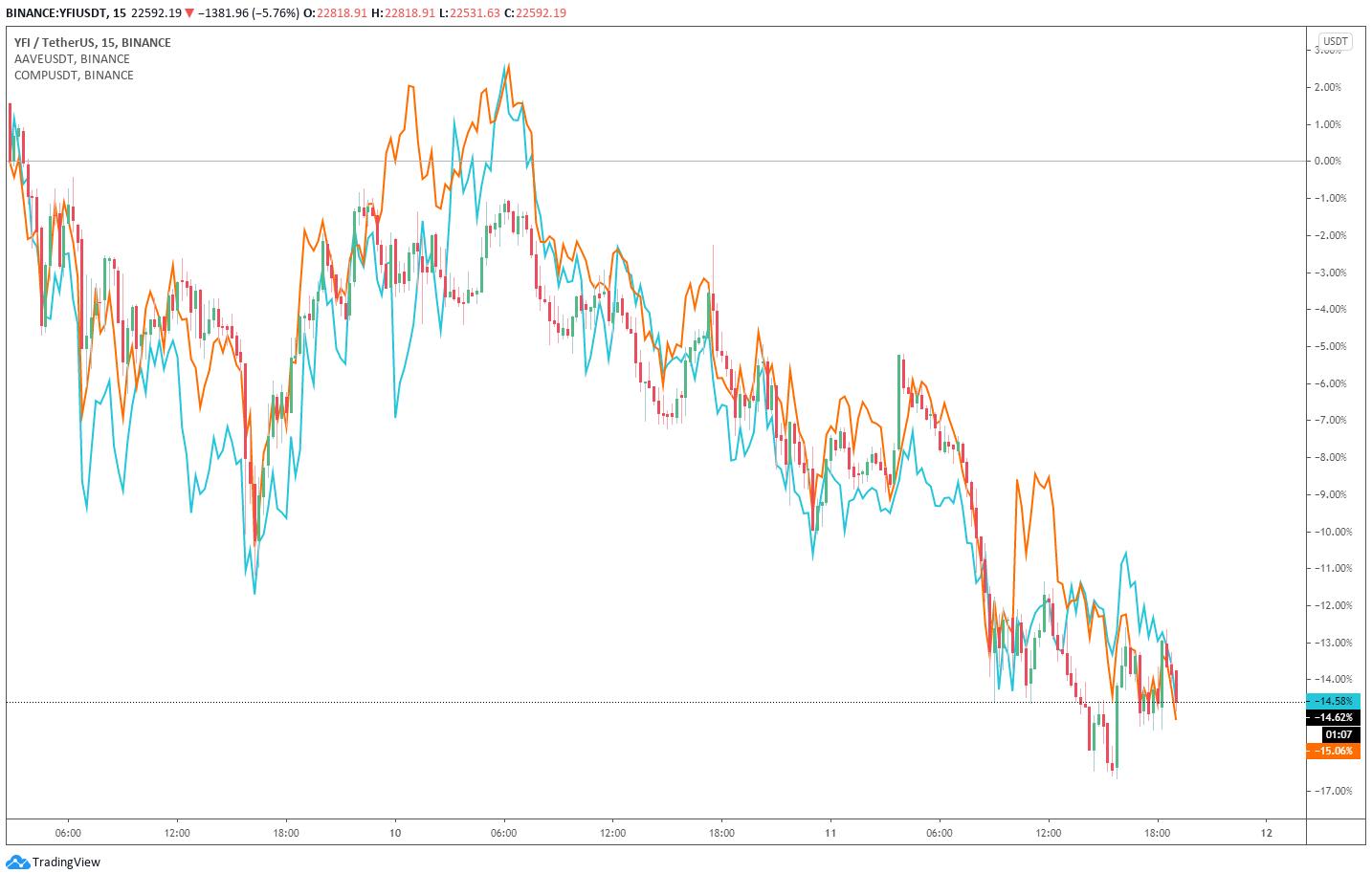 Grafico a 15 minuti di Yearn.finance, AAVE, COMP (Binance)