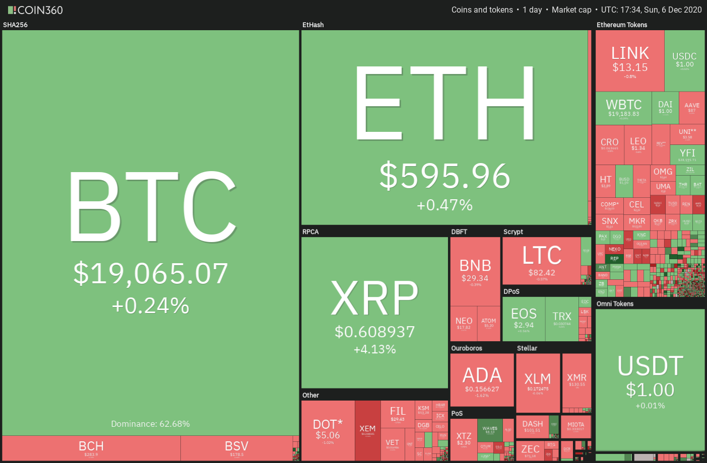 Top 5 cryptocurrencies to watch this week: BTC, ETH, XMR, VET, AAVE