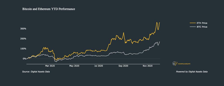 Performance di Ether vs. Bitcoin (da inizio anno ad oggi)