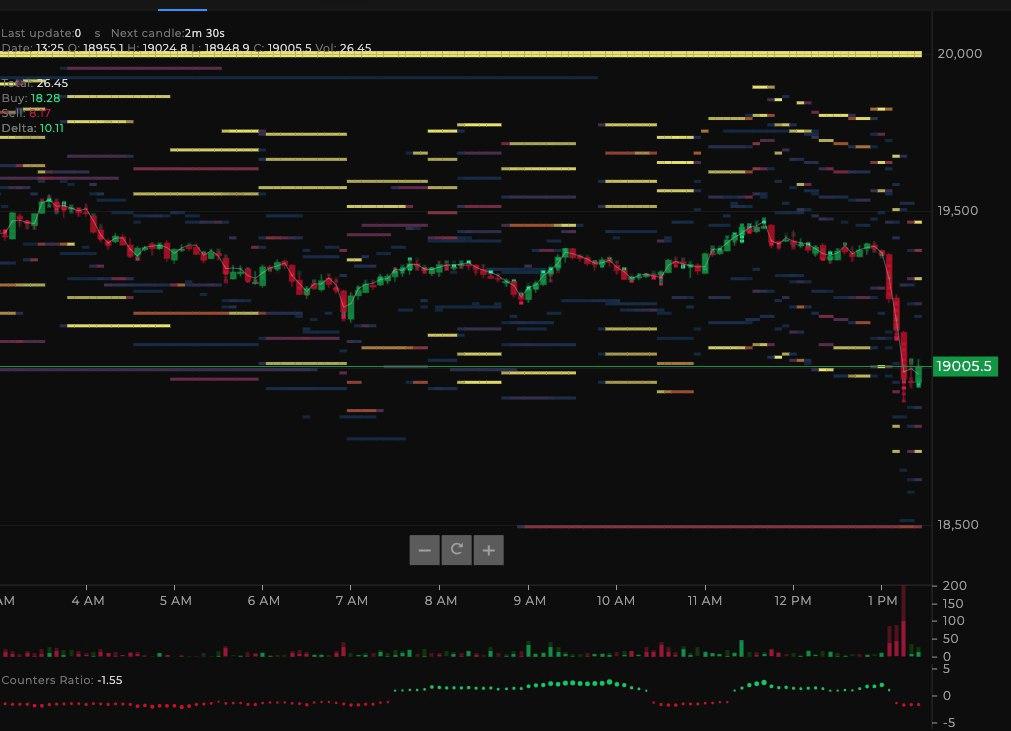 Cluster di ordini di vendita sul grafico di BTC/USD del 4 dicembre