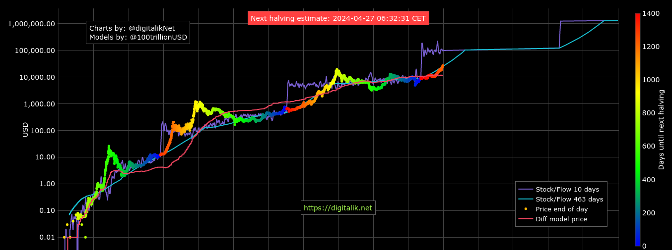 Grafico Stock-to-Flow di Bitcoin