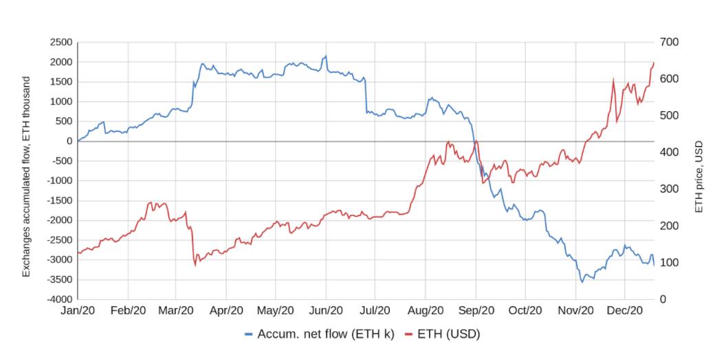 Prezzo di ETH/USD (rosso) vs. Flusso netto su exchange
