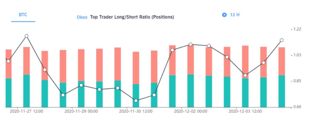 Rapporto long-short dei top trader di BTC su OKEx