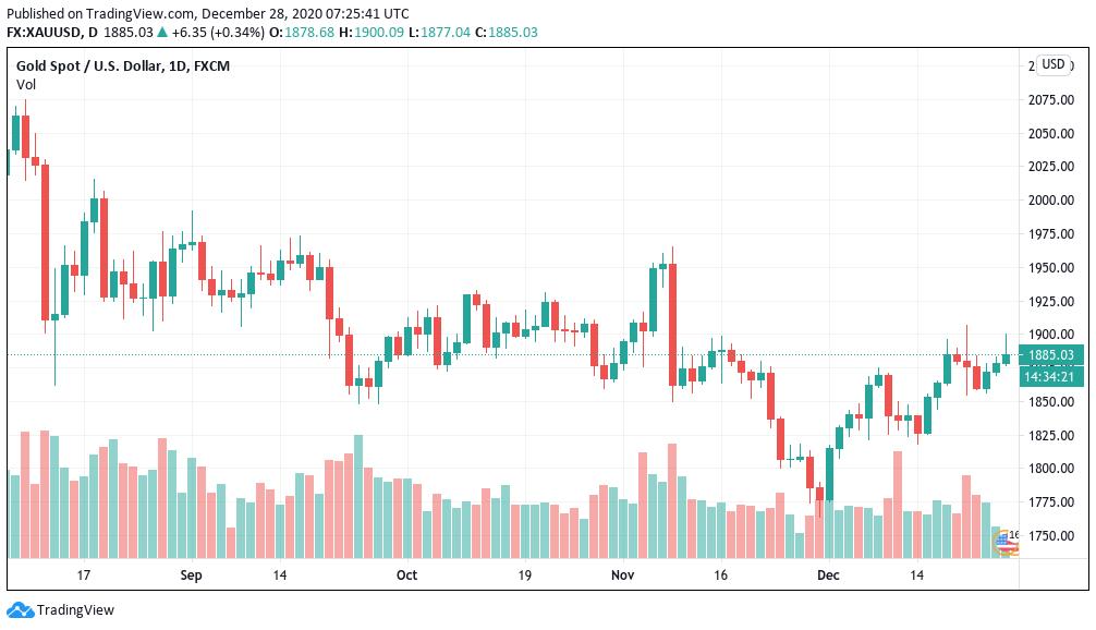 Grafico delle candele giornaliere XAU/USD