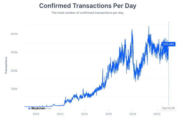 Transazioni confermate quotidianamente sul network di Bitcoin