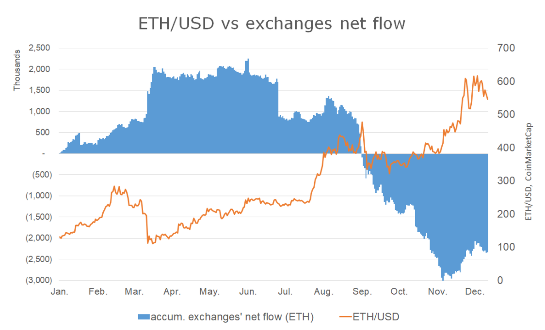 Prezzo di ETH/USD (arancione) vs. Exchanges Net Flow