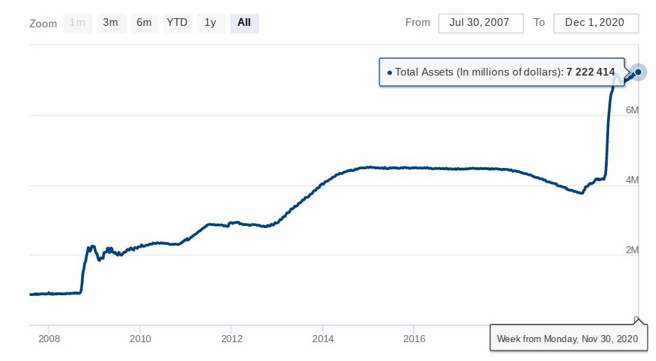 Grafico storico del bilancio della Federal Reserve