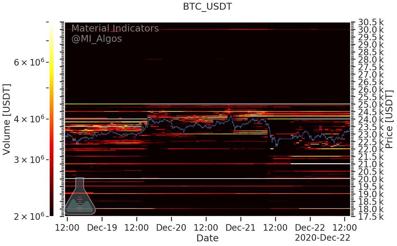 """Bitcoin, heatmap dei livelli """"buy"""" e """"sell"""" sugli exchange, 22 dicembre 2020"""