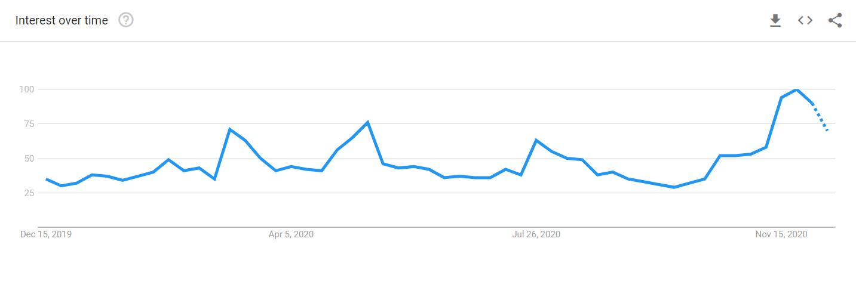 L'interesse per Bitcoin è aumentato in questo trimestre, secondo i trend di ricerca di Google