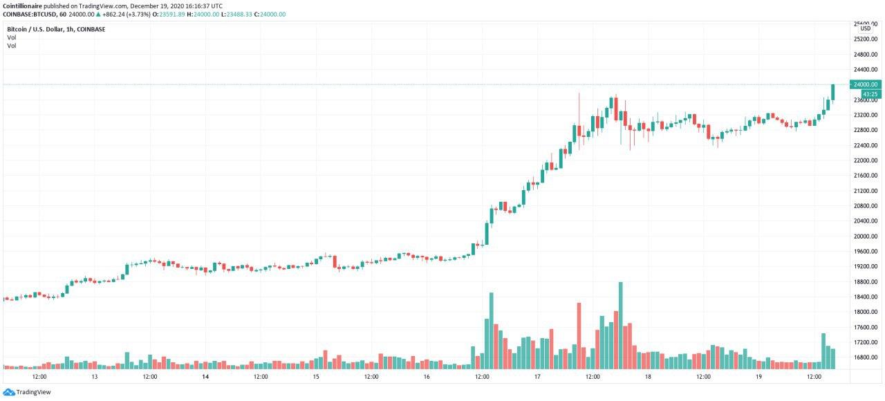 BTC/USD, picco di 24.000$ su Coinbase