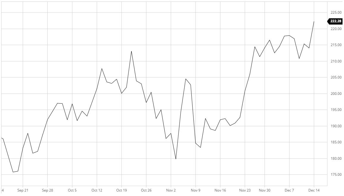 Акции PayPal выросли на 17% после того, как появилась возможность покупать криптовалюту