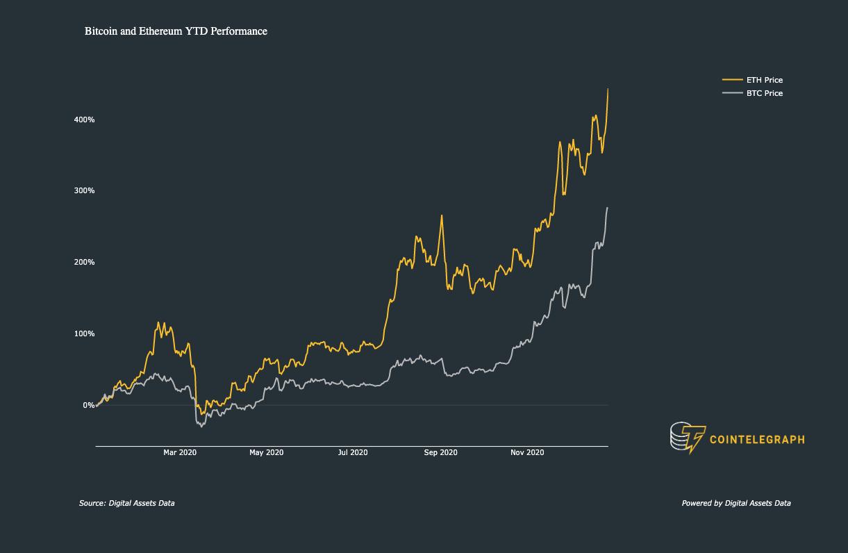 Performance annuale di ETH e BTC rispetto a USD