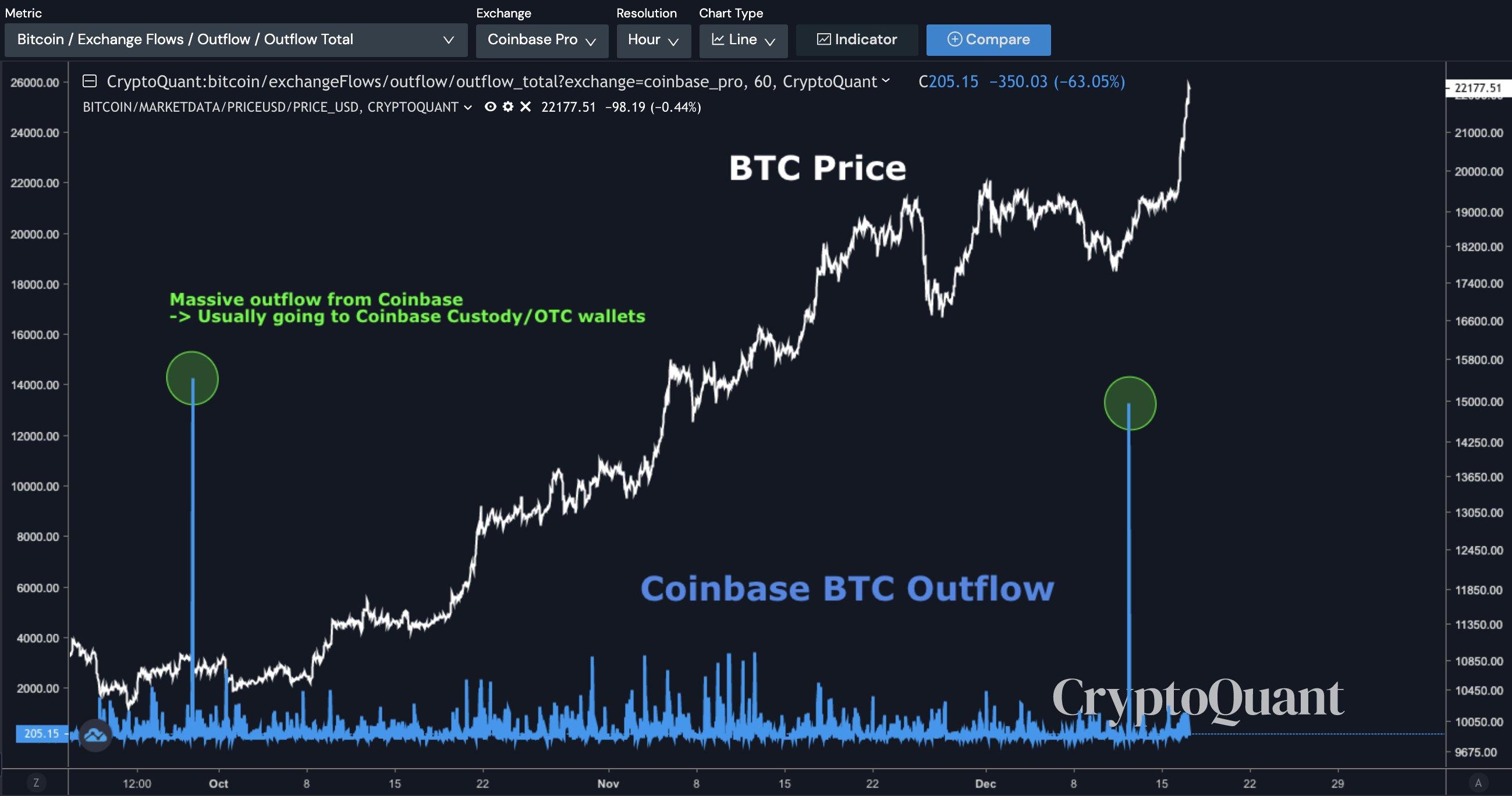biểu đồ bitcoin